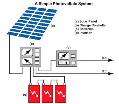 Photovoltaic System - Types And Components
