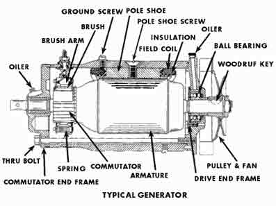 Wind Generator besides Wiring Diagram For A Lincoln 225 Ac Welder in addition Arc Welding Equipment Diagram likewise Wiring Diagram For A Lincoln 225 Ac Welder moreover Lincoln Welder Wiring Diagram. on dc welding generator wiring diagram