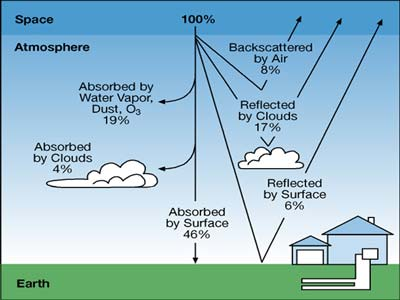 Geothermal Systems Explained