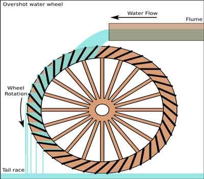Overshot Water Wheel
