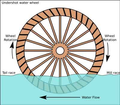 Undershot Water Wheel