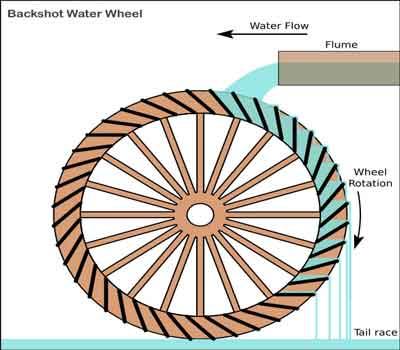 Backshot Water Wheel